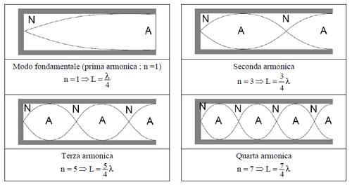 Schema delle armoniche per un tubo chiuso ad un'estremità