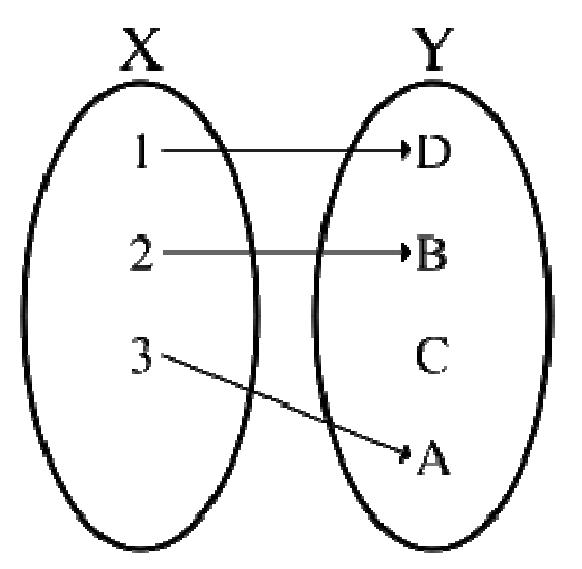 Grafico funzione iniettiva