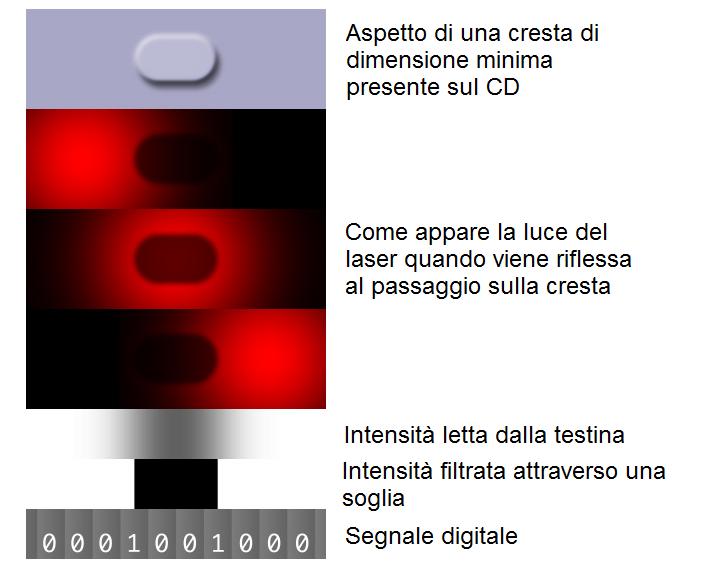 Lettura_cd